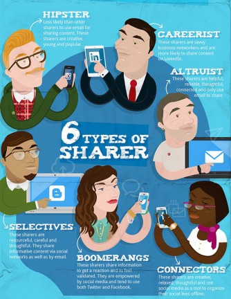 Types of sharers