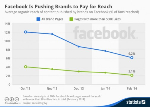 chartoftheday_2021_Organic_reach_of_brands_Facebook_posts_n1-600x427