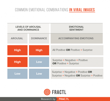 common-emotional-combinations