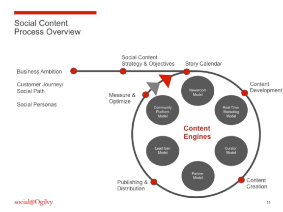 social-content-process-overview