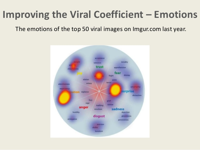 the-emotional-drivers-of-highly-successful-viral-content-28-638