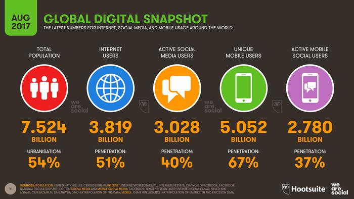 01-We-Are-Social-Hoostuite-Global-Digital-Statshot-Q3-2017