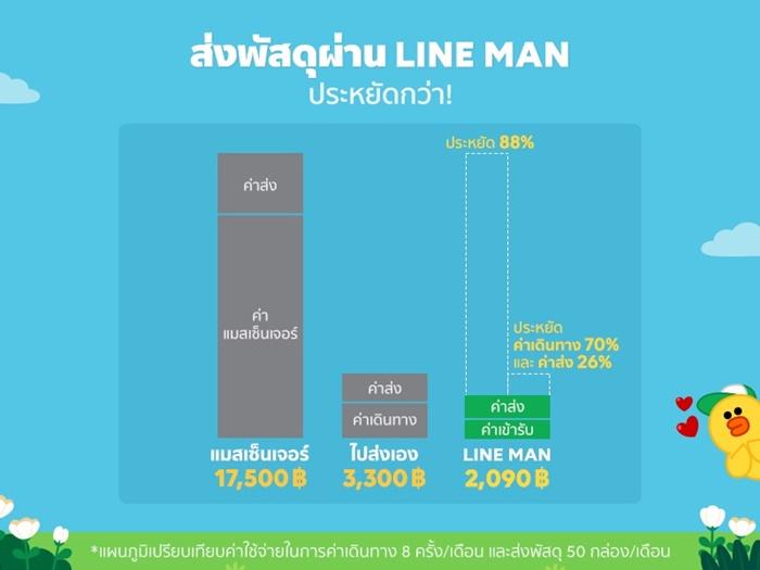 (5) ตารางเปรียบเทียบ ส่งพัสดุผ่าน LINE MAN ประหยัดกว่า