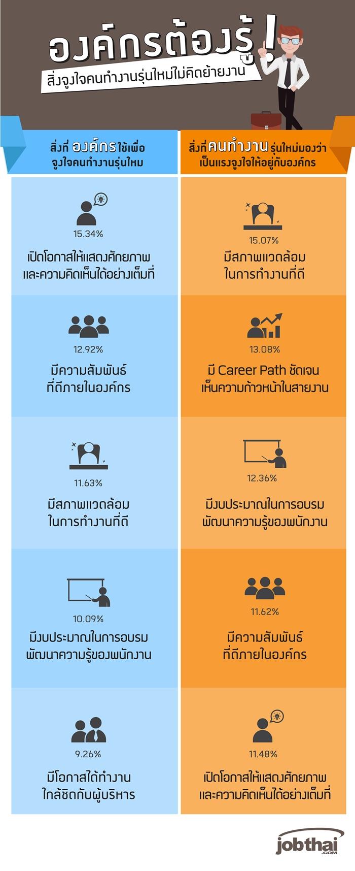 Infographic_องค์กรต้องรู้ สิ่งจูงใจคนทำงานรุ่นใหม่-700
