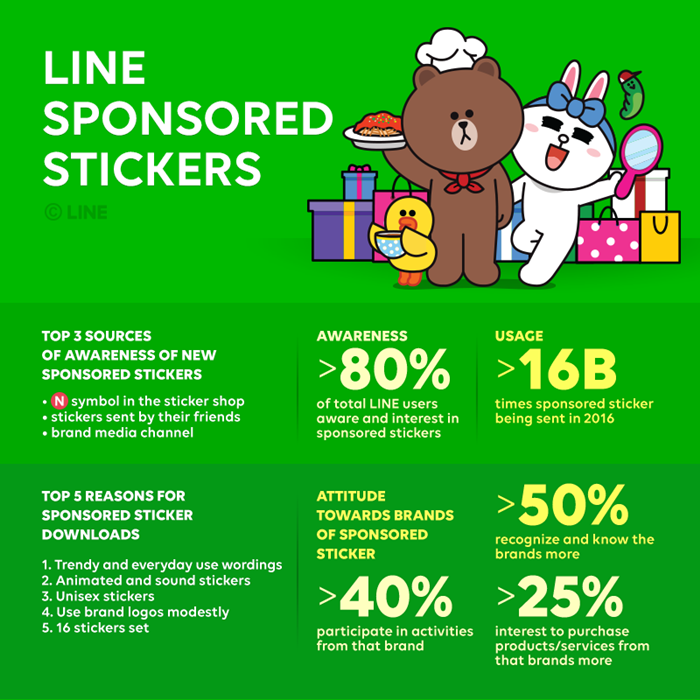LINE Sponsored Stickers Inforgraphic-700
