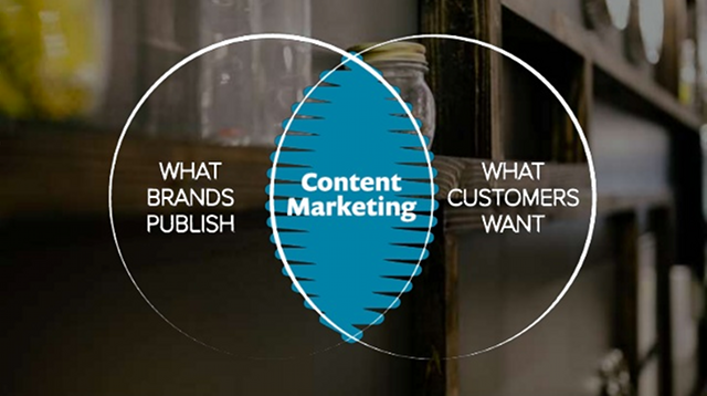 contentmarketingimperative