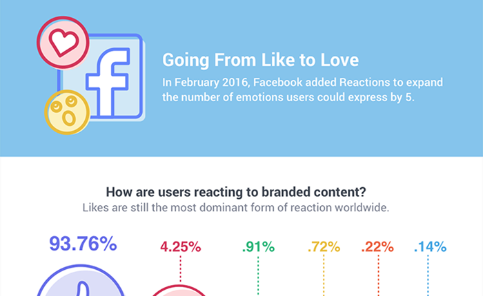 Insight ผู้บริโภคที่น่าสนใจเกี่ยวกับการใช้ Facebook Reactions