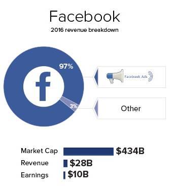 FB revenue