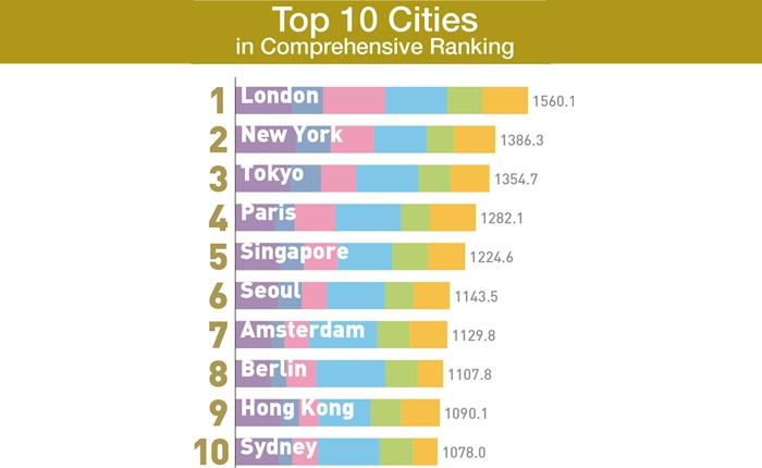 โตเกียว ขึ้นแท่นอันดับที่ 3 เมืองทรงพลังของโลก (GPCI 2017)