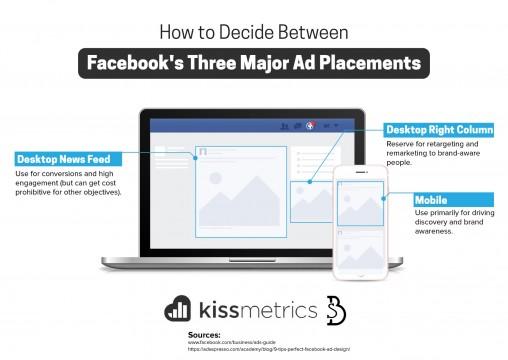 decide-between-three-major-ad-placements