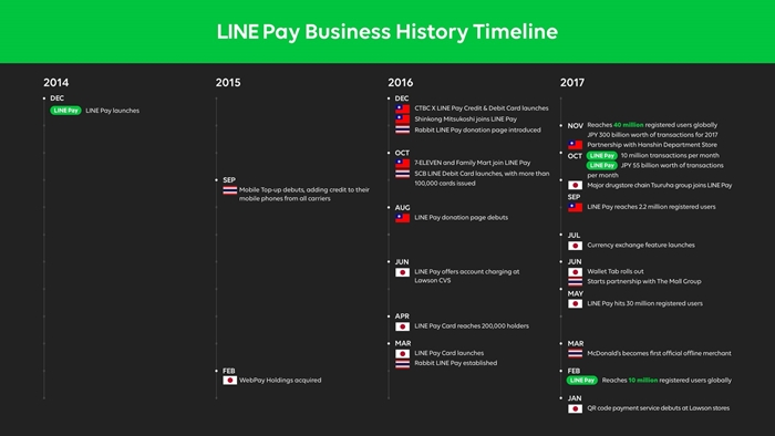 LINE Pay Business History