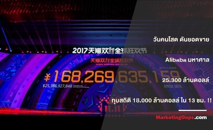 วันคนโสด 11.11 ดันยอดขาย Alibaba มหาศาล 25,300 ล้านดอลล์ ทุบสถิติ 18,000 ล้านดอลล์ ใน 13 ชม.