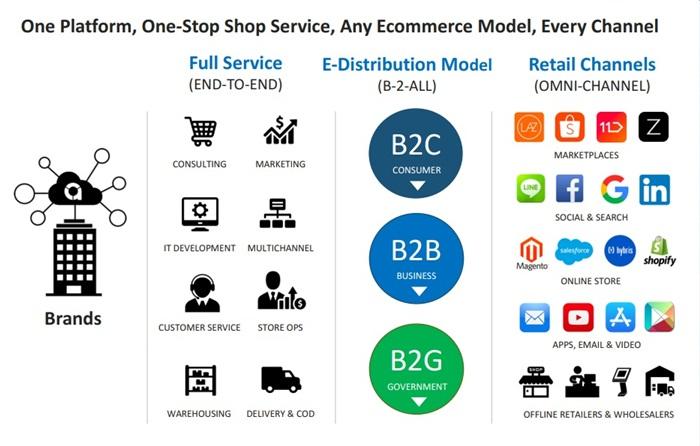 e-Commerce-02