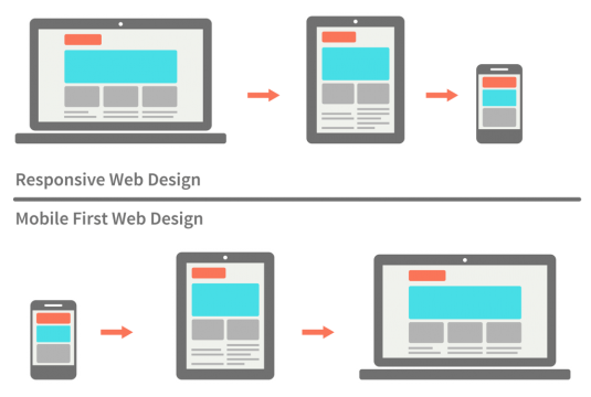 responsive-vs-mobile-first-webdesign-022-1024x689-535x360