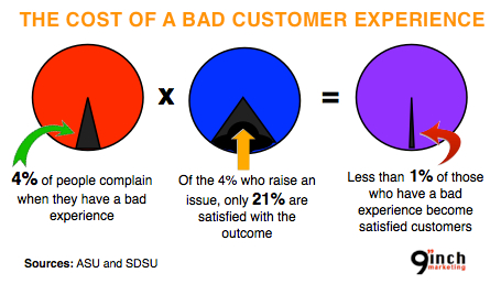 the-cost-of-a-bad-customer-experience
