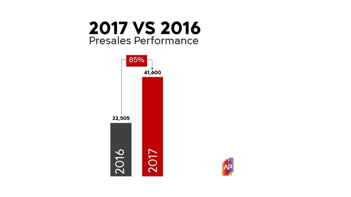 03_AP 2017 Presales Performance