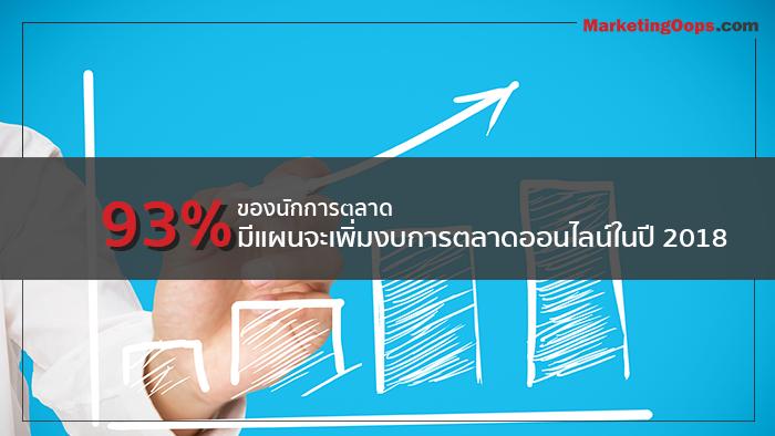 93% ของนักการตลาด มีแผนจะเพิ่มงบการตลาดออนไลน์ในปี 2018