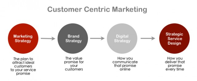 Customer-Centric-Marketing