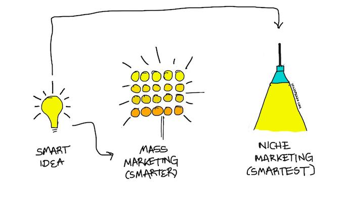 Niche Community อนาคตที่น่าจับตาใน Social Media Marketing