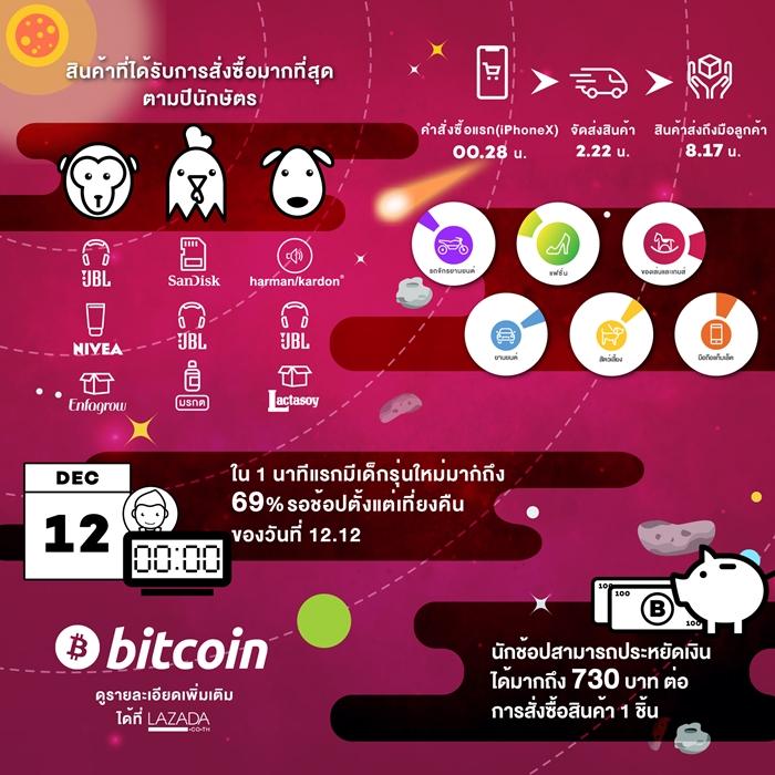 TH - 12.12 Online Festival