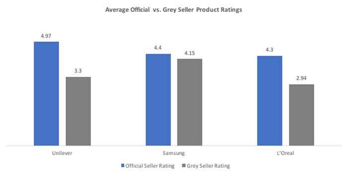 avg official vs grey seller product ratings