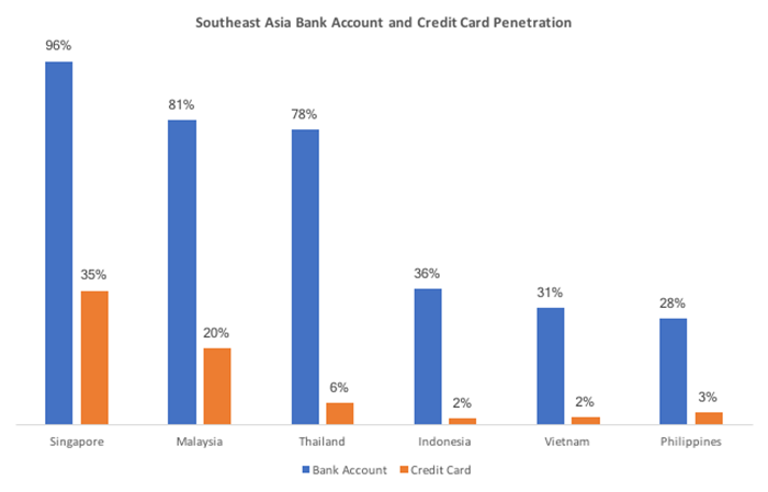 bank account and credit card penetration