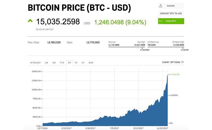 Bitcoin ทะลุ $15,000!! คนเก่งรู้แล้ว คนไม่รู้มันคืออะไร? #Bitcoin101
