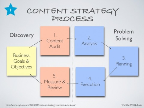 five-steps-to-fast-track-your-content-strategy-5-728