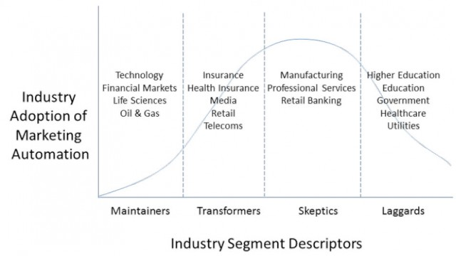 industry-adoption-of-marketing-automation