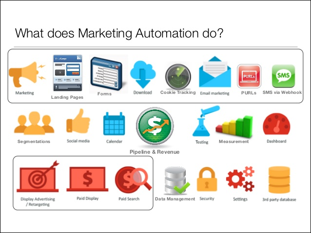 marketing-automation-demystifying-big-data-mumbrella-digital-school-10-638