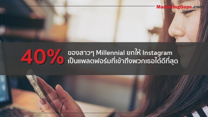 40% ของสาวๆ Millennial ยกให้ Instagram เป็นแพลตฟอร์มที่เข้าถึงพวกเธอได้ดีที่สุด