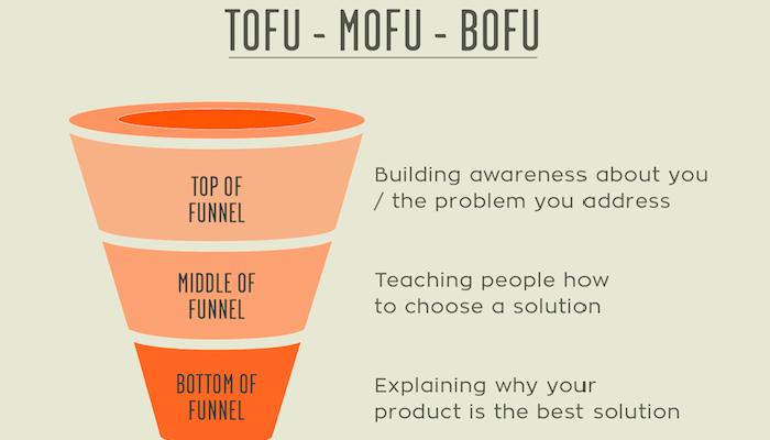 มารู้จัก TOFU, MOFU และ BOFU ใน Content Marketing กันเต๊อะ
