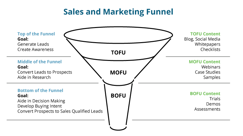 TOFU-Top-of-the-funnel-diagram
