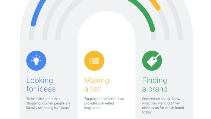 Google เผย 3 คีย์หลักในการช้อปออนไลน์ ตามหาไอเดีย-สร้างลิสต์สินค้า-หาแบรนด์ที่ใช่