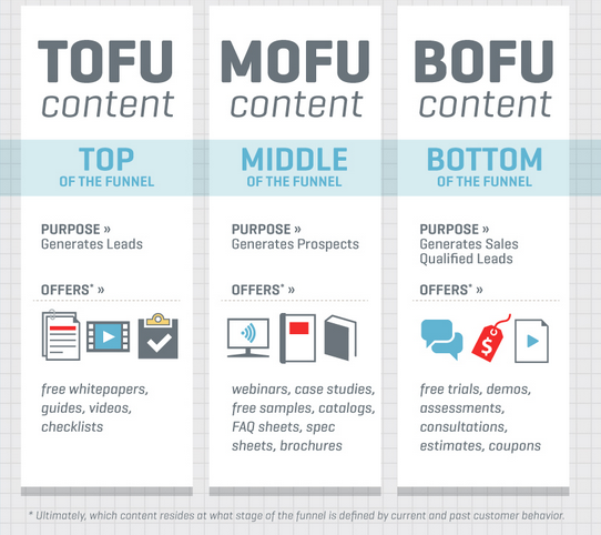 the-components-of-the-inbound-funnel