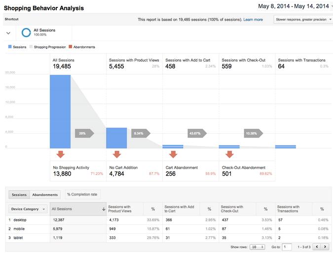 2014-08-03-Shopping-Behaviour-Analysis