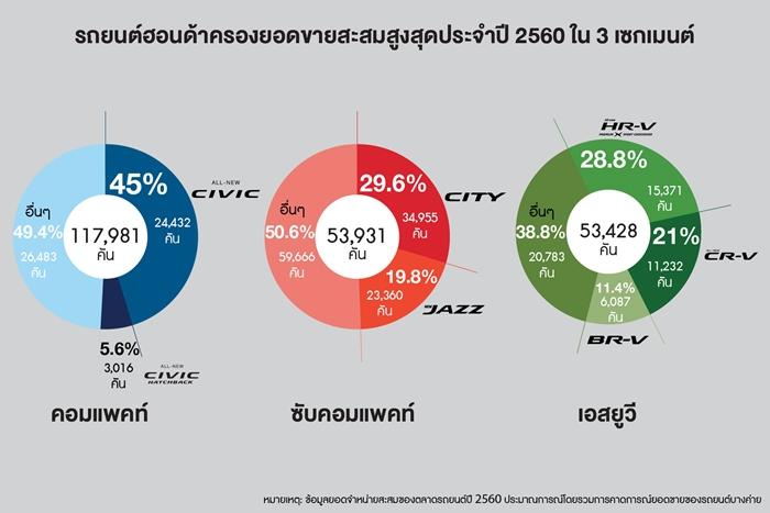 Honda's Highest Cumulative Sales in 3 Major Segments of Thailand's Passenger Car Market_TH