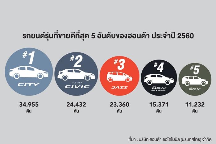 Honda's Top 5 Best Sellers_TH