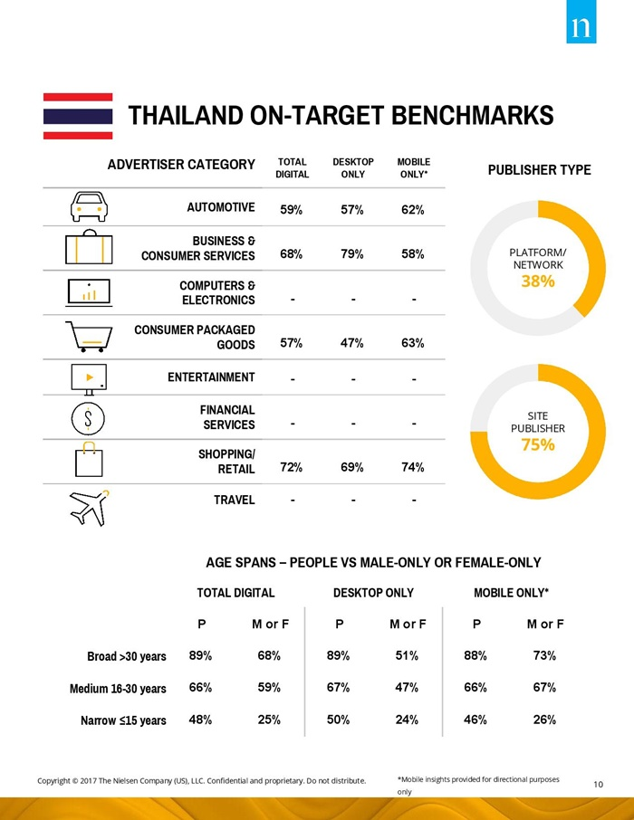 SEA ONLY Nielsen Digital Ad Ratings Benchmarks and Findings Report - 1H 2017_final-page-010