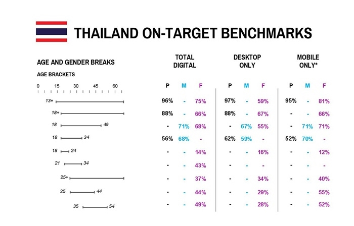SEA ONLY Nielsen Digital Ad Ratings Benchmarks and Findings Report - 1H 2017_final-page-013-cut