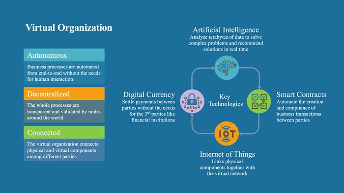 องค์กรไร้พนักงาน (Virtual Organization) อาจเกิดขึ้นเร็ว ๆ นี้จากการรวมตัวกันของเทคโนโลยี Blockchain, Artificial Intelligence (AI), และ Internet of Things (IoT)