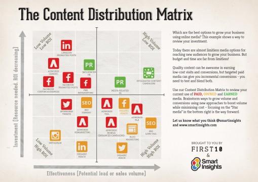 content-distribution-matrix-smart-insights