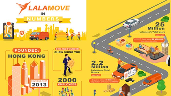 อานิสงส์จากอีคอมเมิร์ซ! LALAMOVE เผยเติบโตต่อเนื่องในไทย คาดผู้ใช้รายใหม่พุ่ง 250%