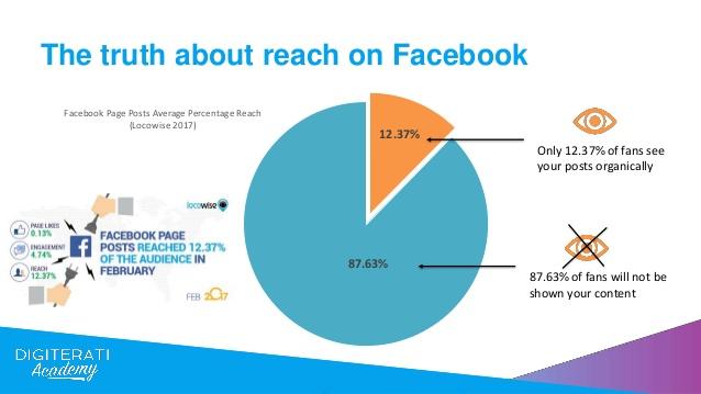 understanding-facebooks-news-feed-algorithm-digital-olympus-3-638