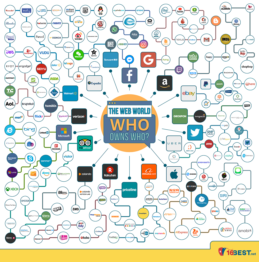 who-owns-who-1070