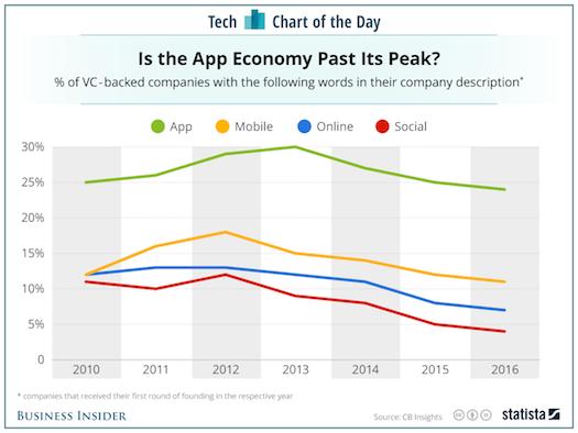 App past its peak