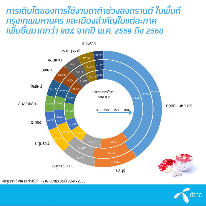 DTAC_Growth data in 10 provinces-01