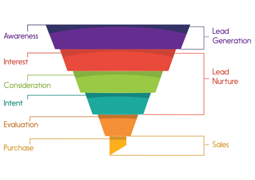 Marketing-funnel-01