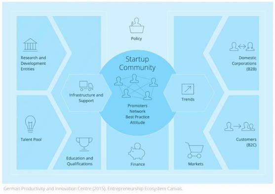 Startup-Community