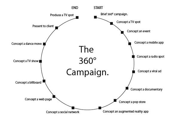 http-mashable.com-wp-content-uploads-2013-05-360-campaign